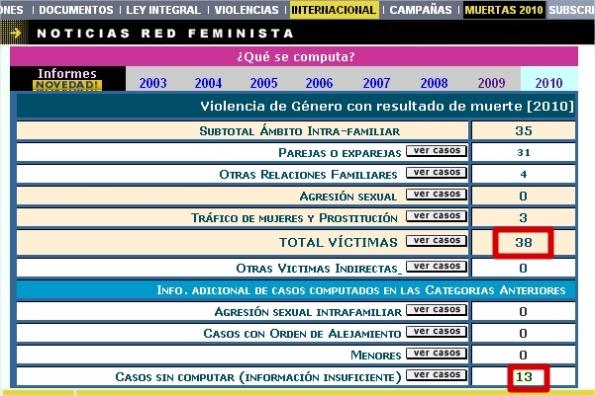 51 casos de terrorismo de género en 6 meses de 2010